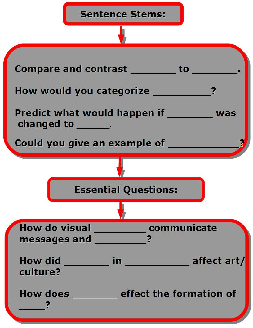 compare contrast essay essential questions The compare and contrast essay is one of the many papers for which you can utilize the 5-paragraph structure such papers are very widespread in the majority of college study programs, as they aid students in making comparisons between various connected or unconnected hypotheses, viewpoints, subjects, etc.