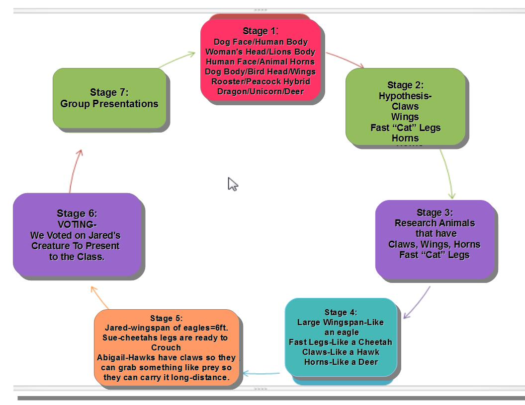 inquiry based learning lesson plan template - inquiry based learning lesson plan hybrid creatures art